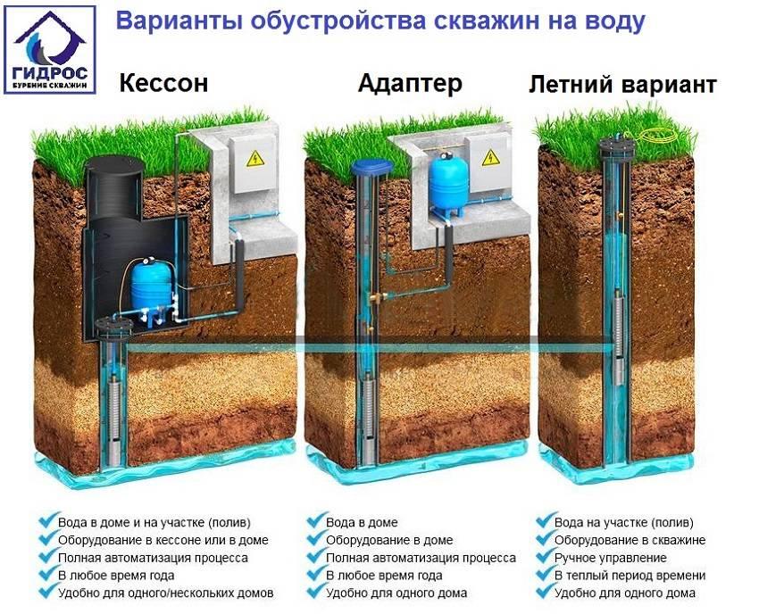 Водопровод из скважины на даче своими руками: схемы подключения | гидро гуру