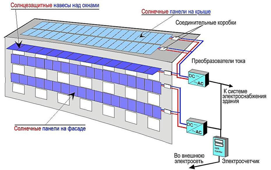 Типы аккумуляторных батарей и области их применения