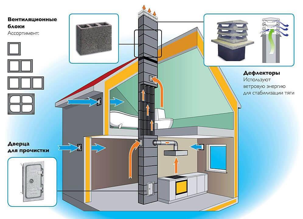 Системы вентиляции в частном доме – как правильно сделать