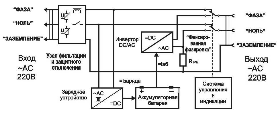 Как выбрать ибп для компьютера: в чем отличия и рейтинг лучших | ichip.ru