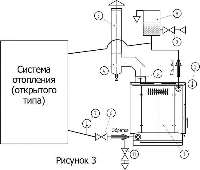 Как сделать печное отопление в частном доме с воздушным или водяным контурами