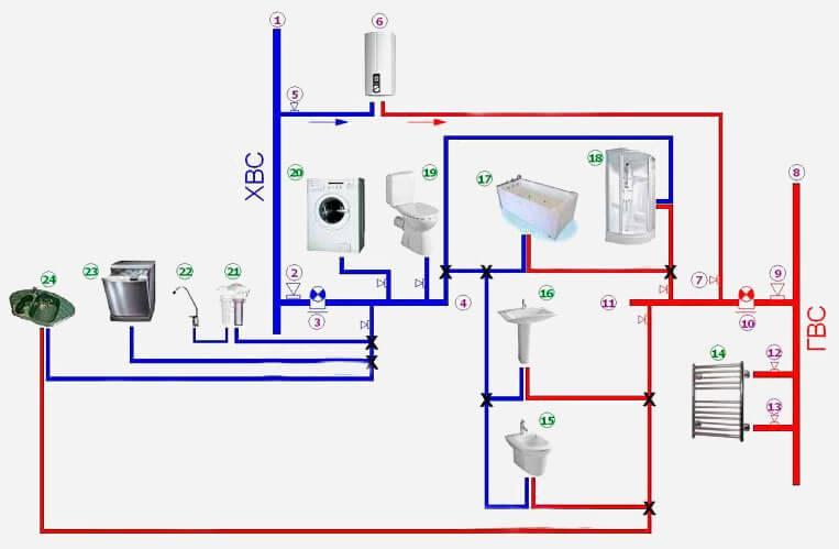 Правильный монтаж водопроводных пластиковых труб