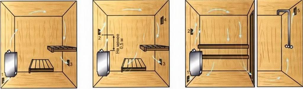 Установка вентиляция басту в бане: плюсы и минусы