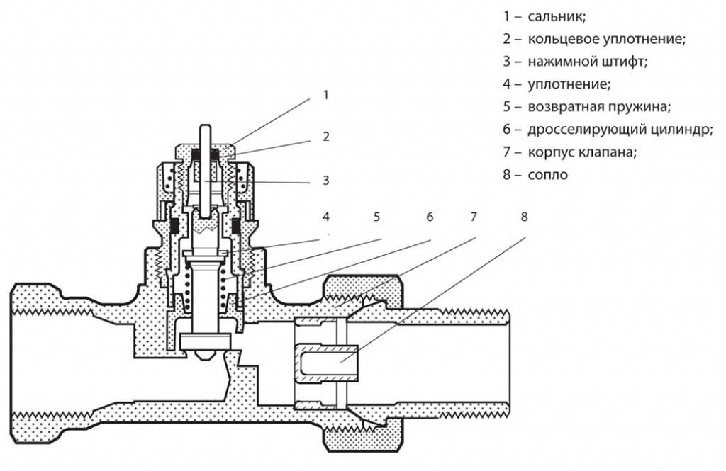 Терморегулятор для радиатора отопления: установка и принцип работы, характеристики, какой выбрать