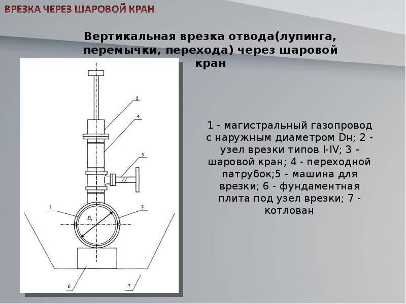✅ врезка в газовую трубу: как врезаться под давлением, как сделать врезку без сварки, как подключиться - dnp-zem.ru