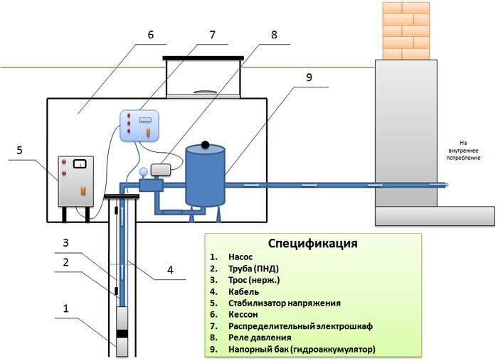 Какое оборудование необходимо для обустройства скважины под воду в частном доме: необходимые комплектующие, особенности установки