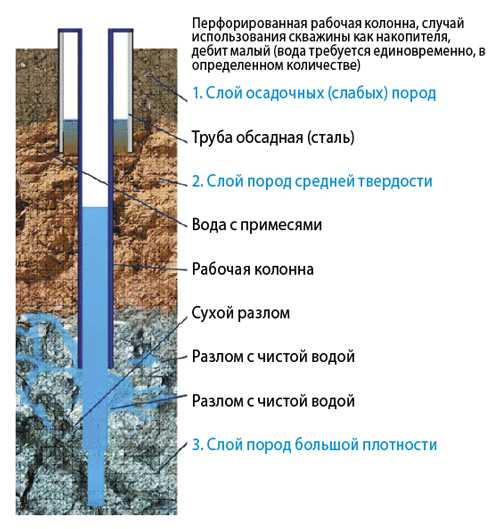 Какие трубы лучше для скважины под воду: пластиковые, стальные или асбестоцементные?
