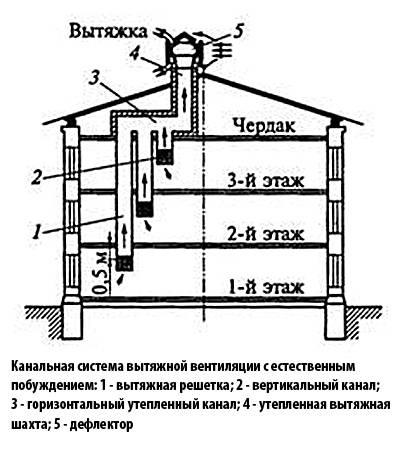 Системы и схемы вентиляции в панельном доме