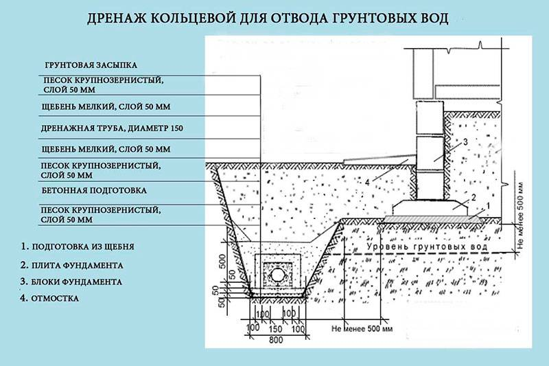 Дренаж на земельном участке: назначение, схема и принцип работы системы отвода воды