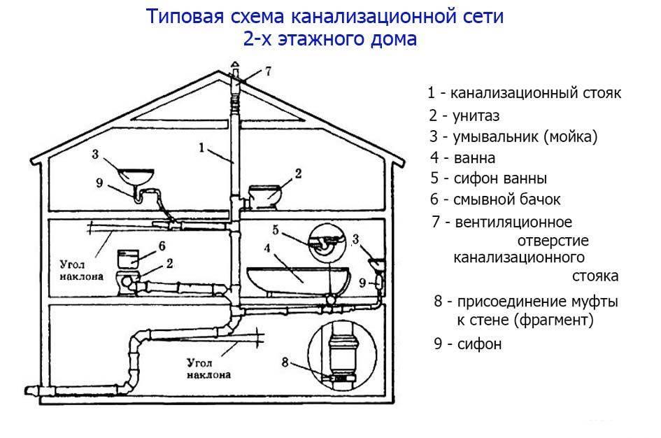 Как подключить частный дом к центральному водоснабжению: порядок действий и последовательность работ
