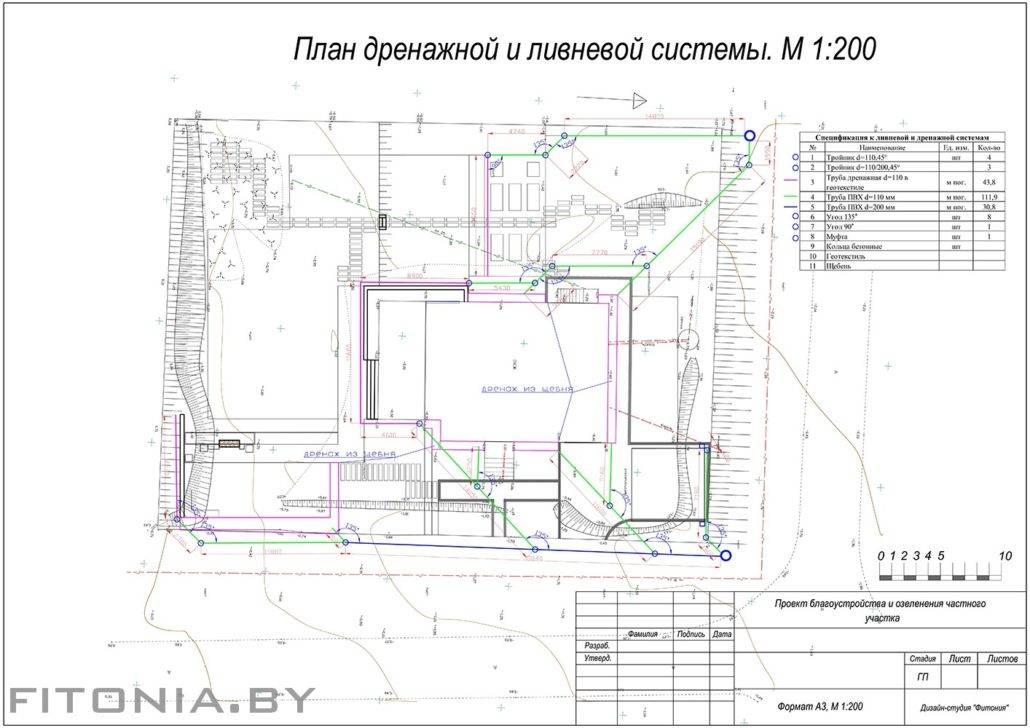 Схема ливневой канализации в соответствии со снип- инструкция +фото и видео