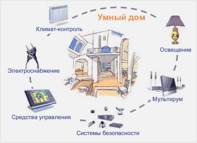 Система «умный дом» своими руками
