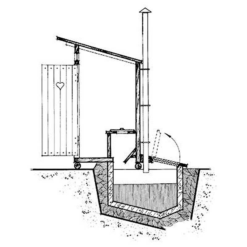 Правила обустройства выгребной ямы в частном доме