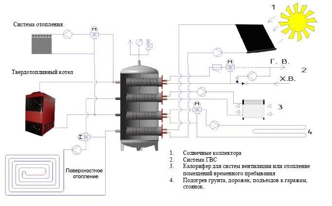 Расчет теплоаккумулятора для твердотопливного котла - лучшее отопление