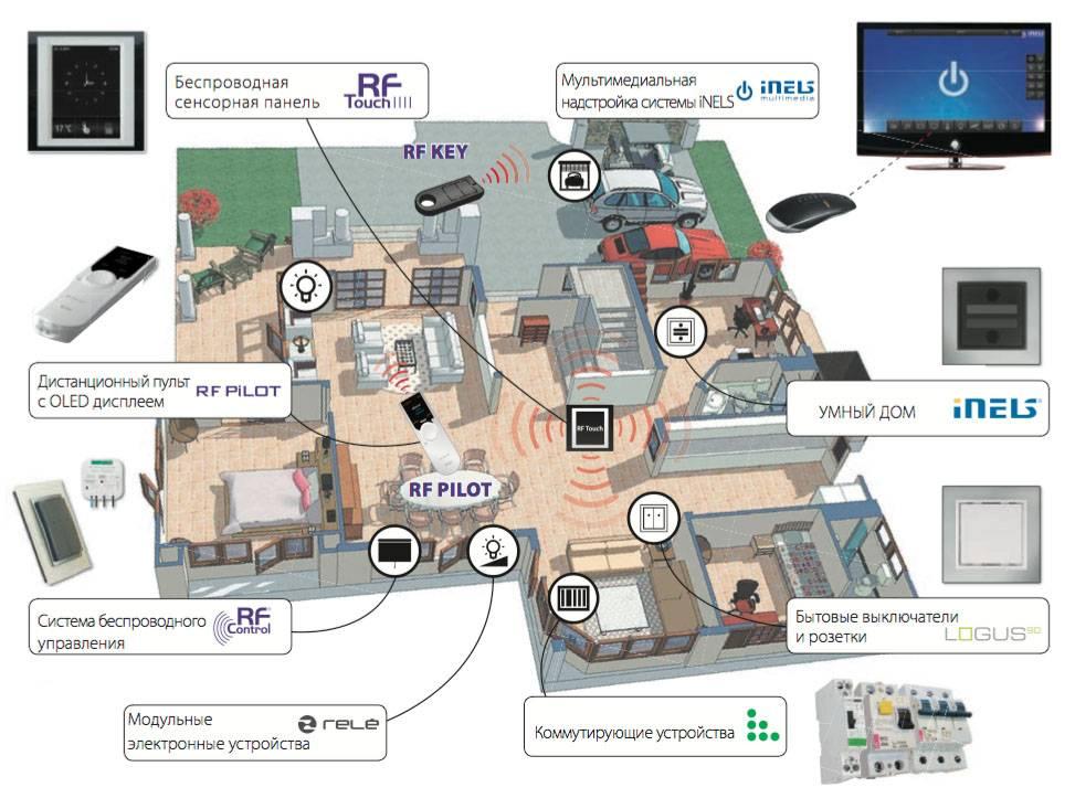 Умный дом своими руками: схема и описание, оборудование и самостоятельная установка