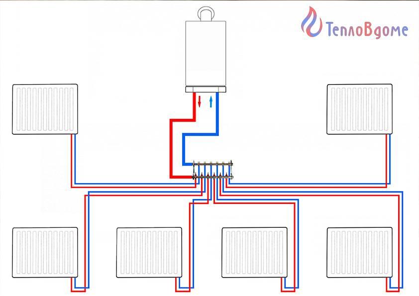 Что такое лучевая система отопления, ее достоинства и недостатки