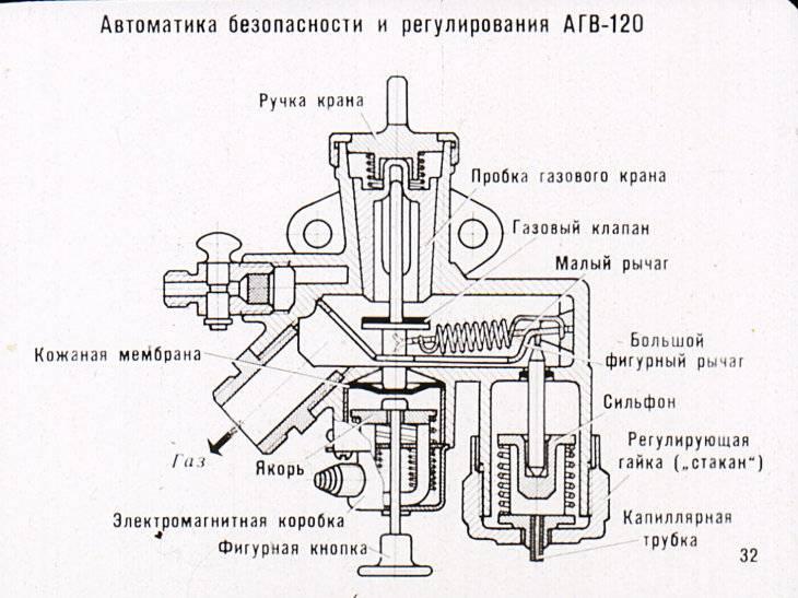 Для чего необходима автоматика для газовых котлов отопления?