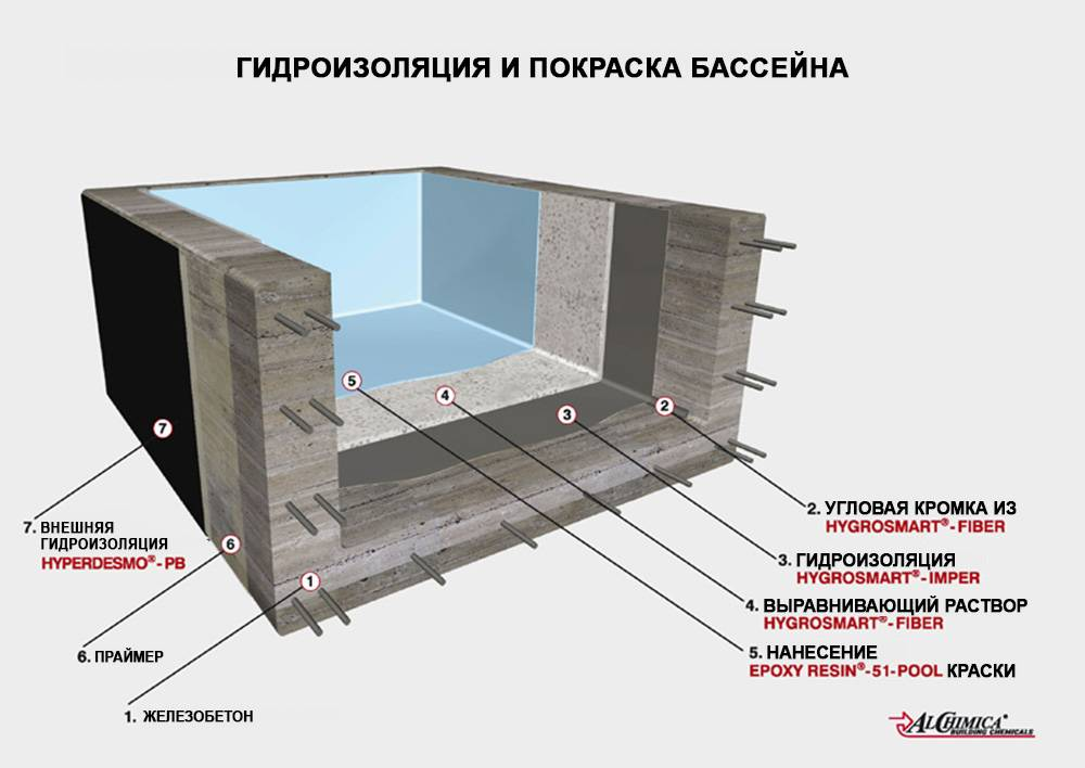 Гидроизоляция бетонного бассейна: какими материалами выполняется, как сделать внутреннюю и наружную изоляцию чаши из бетона своими руками?