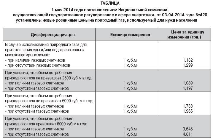 Льготы по жкх многодетным семьям: перечень субсидий, требования на получение, пошаговая инструкция оформления, необходимые документы | услуги жкх в 2022 году