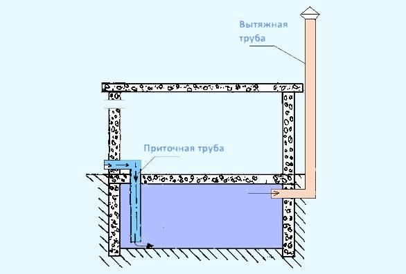 Вентиляция в погребе с двумя трубами: монтаж, материалы
