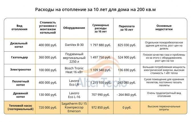 Расход газа на отопление дома 300м2 - всё об отоплении