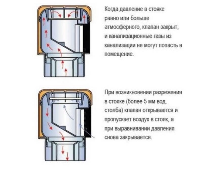 Канализационный обратный клапан: виды и монтаж своими руками, назначение на trubanet.ru