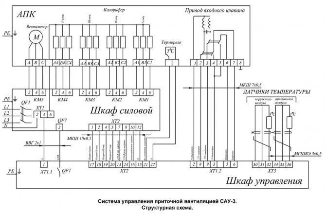 Шкаф управления вентиляцией: возможности приточной и вытяжной работы, основные функции и виды