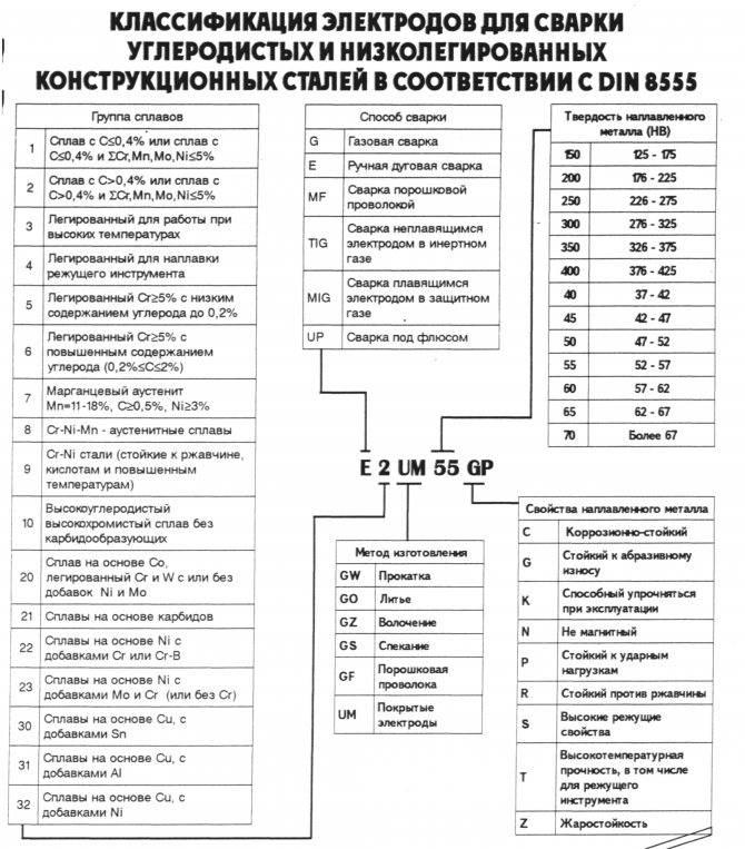 Существующие виды электродов, их классификация и характеристики