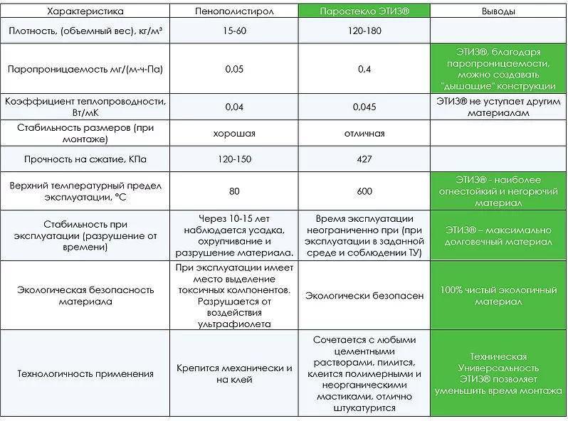 Пенополистирол экструдированный: характеристики, особенности выбора, сфера применения
