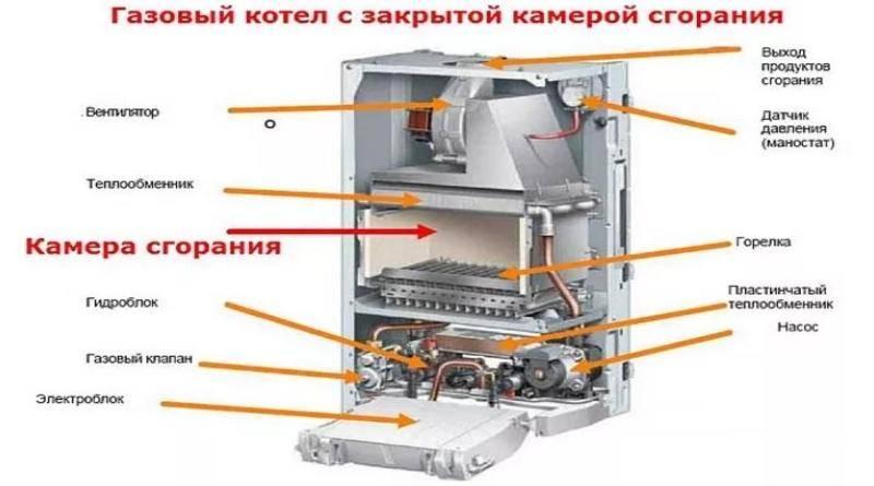 Датчик тяги газового котла - принцип работы, устройство и способы проверки работоспособности