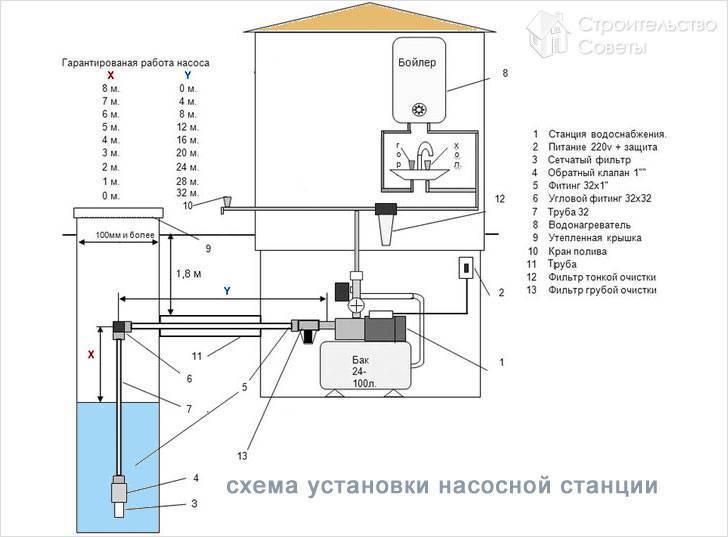 Насосная станция для дачи - основные узлы, принцип работы и выбора установки