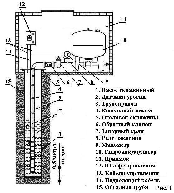 Установка насоса в скважину — как правильно провести монтаж насосного оборудования