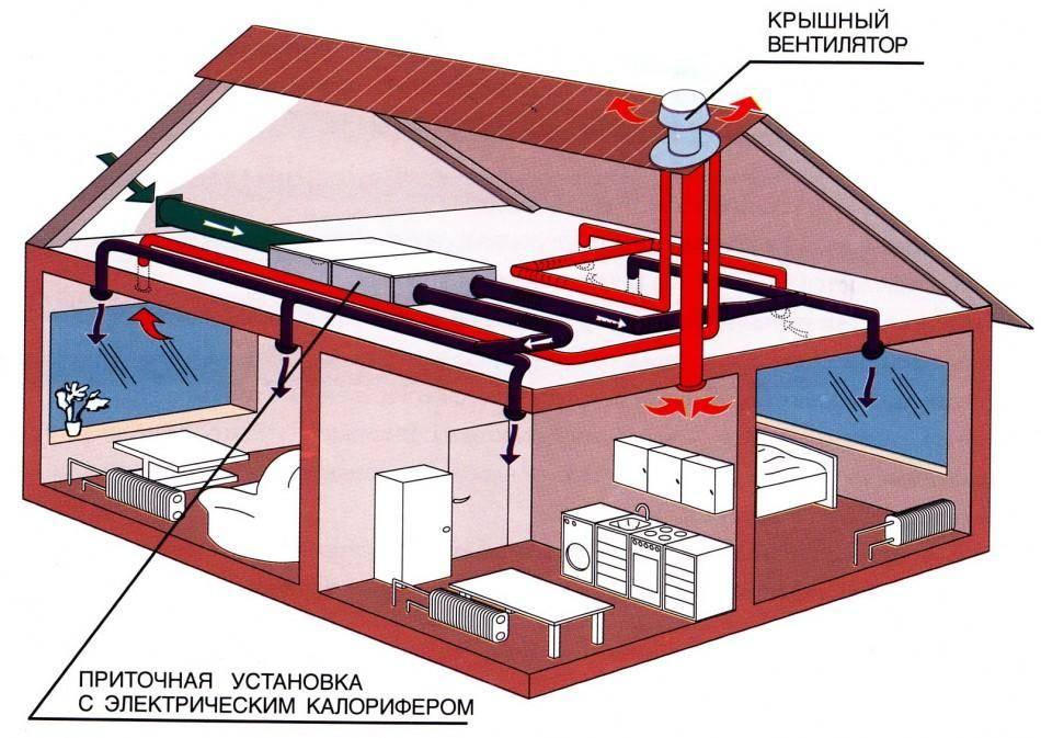 Монтаж вентиляции в дачном доме