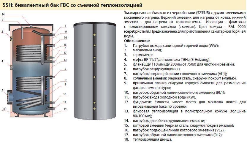 Выбор накопительного водонагревателя: 5 важных параметров и подробная инструкция для удачной покупки, лучшие фирмы и рейтинг моделей