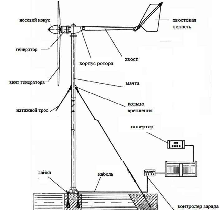 Ветряки для дома своими руками (ветряные генераторы): как сделать?