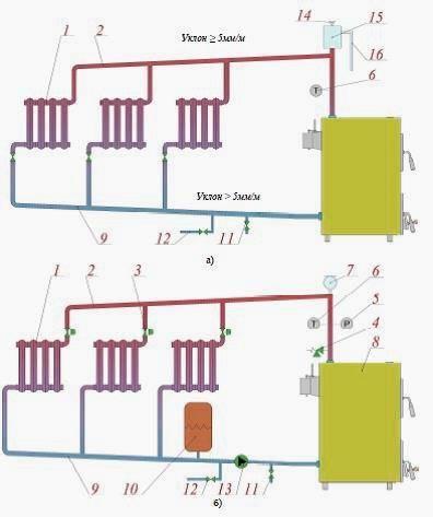 Закрытая система отопления частного дома, схема с естественной циркуляцией