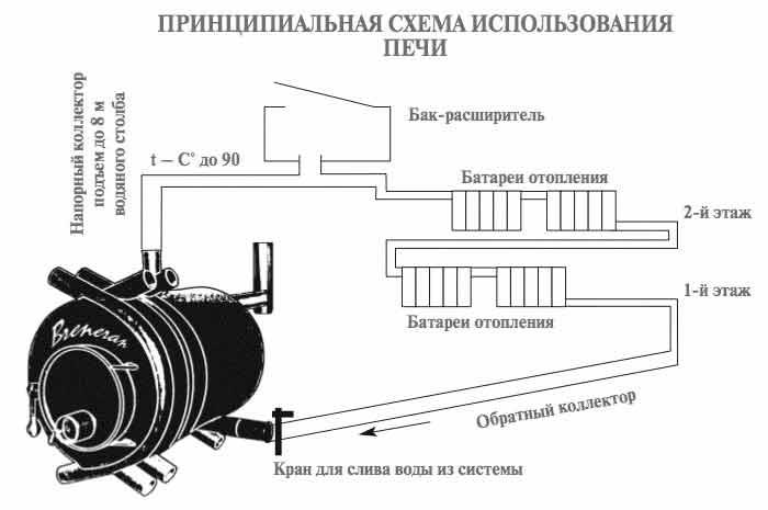 Как сделать печь булерьян своими руками: схема, чертеж и устройство и конструкция длительного горения- обзор +видео