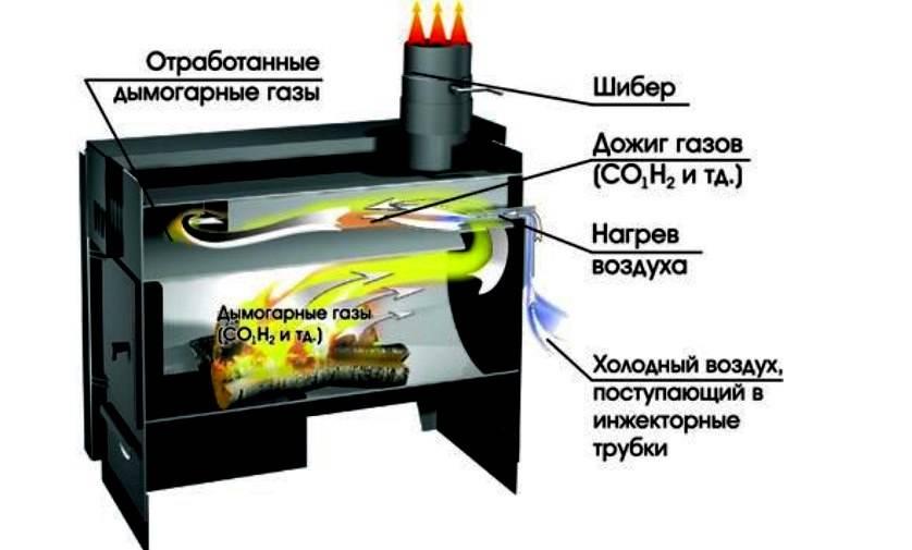Печь бубафоня своими руками: схема, чертеж и пошаговая инструкция