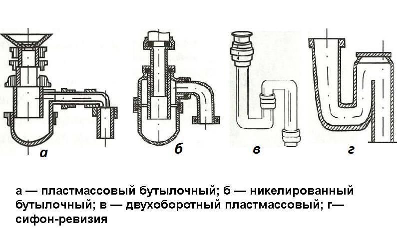 Гидрозатвор для канализации - назначение, принцип работы, виды и инструкция по установке с фото и видео