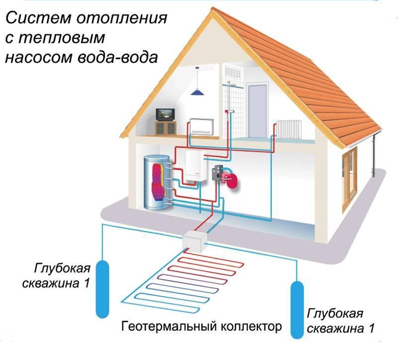Тепловой насос для отопления дома: виды и принцип работы, их плюсы и минусы