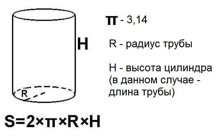 Как рассчитать объём трубы по формуле