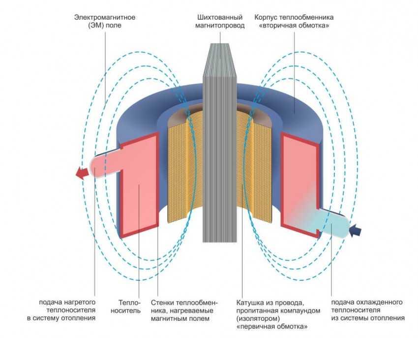 Индукционный нагреватель своими руками: схема и этапы сборки