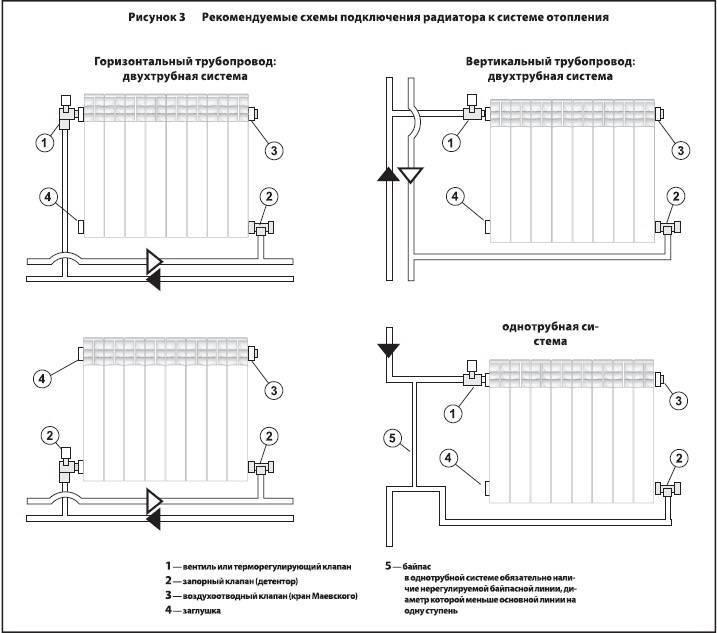Существующие схемы радиаторного отопления. плюсы и минусы каждой