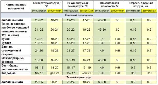 Установленные гостом нормы оптимальных комнатных температур воздуха в разных помещениях