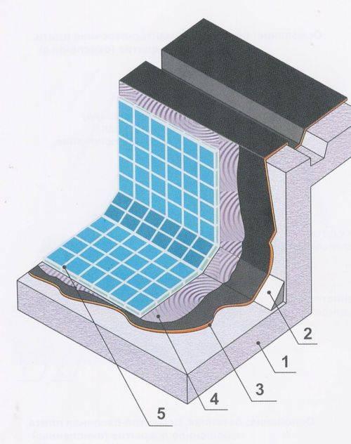 Какая бывает и для чего нужна гидроизоляция бассейна? подходящие современные материалы