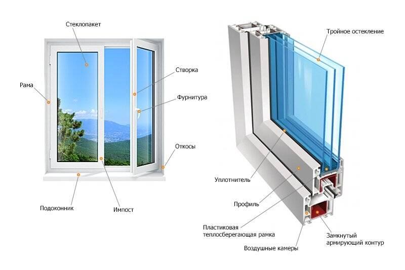 ✅ какое пластиковое окно лучше поставить в квартире: особенности выбора окон - vse-rukodelie.ru