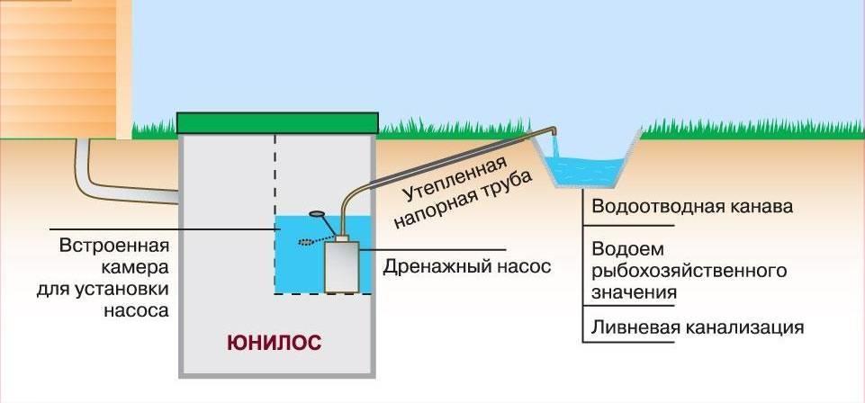 Септик для высоких грунтовых вод - как сделать? установка