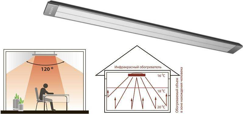 Лучший потолочный инфракрасный обогревателей — обзор, рейтинг