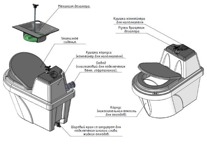 Как выбрать биотуалет для дачи: какой выбрать, какие бывают виды, стационарный туалет, что значит биотуалет, выбор высоты, типы, характеристика