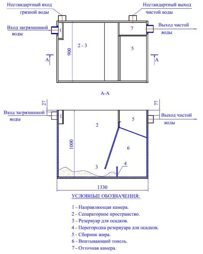 Жироуловитель для канализации: выбор и его установка